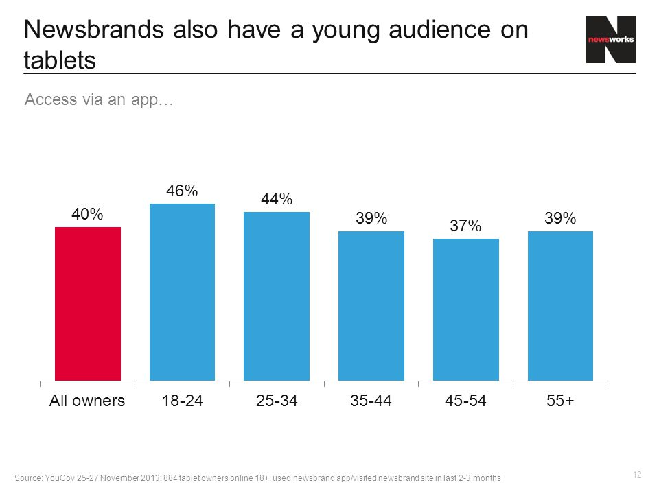 12 Newsbrands also have a young audience on tablets Source: YouGov 25-27 November 2013: 884 tablet owners online 18+, used newsbrand app/visited newsbrand site in last 2-3 months Access via an app…
