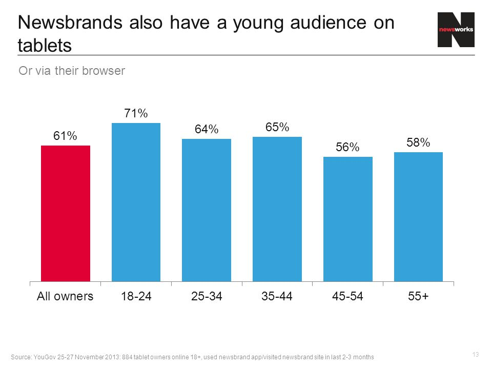 13 Newsbrands also have a young audience on tablets Source: YouGov 25-27 November 2013: 884 tablet owners online 18+, used newsbrand app/visited newsbrand site in last 2-3 months Or via their browser