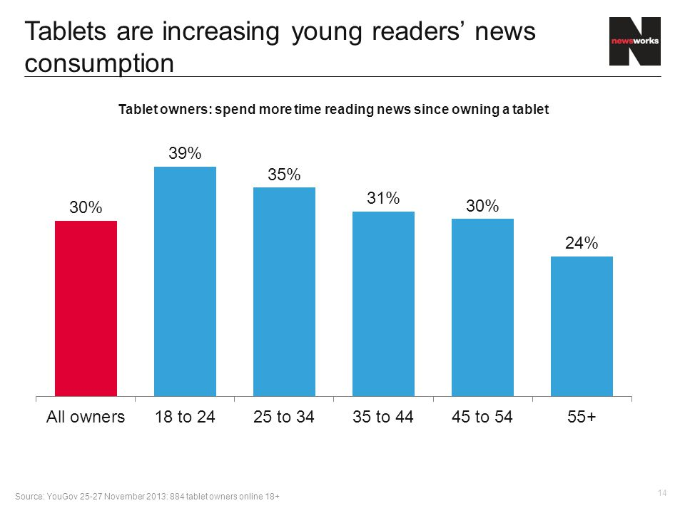 14 Tablets are increasing young readers' news consumption Source: YouGov 25-27 November 2013: 884 tablet owners online 18+
