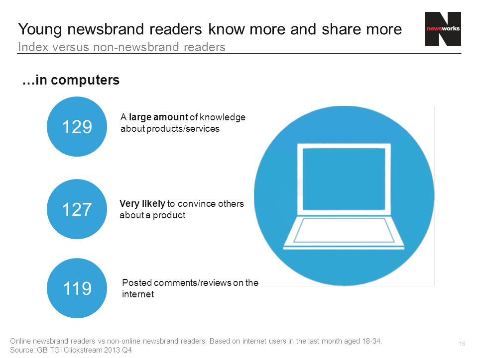 16 129 A large amount of knowledge about products/services 127 Very likely to convince others about a product 119 Posted comments/reviews on the internet Index versus non-newsbrand readers Online newsbrand readers vs non-online newsbrand readers.