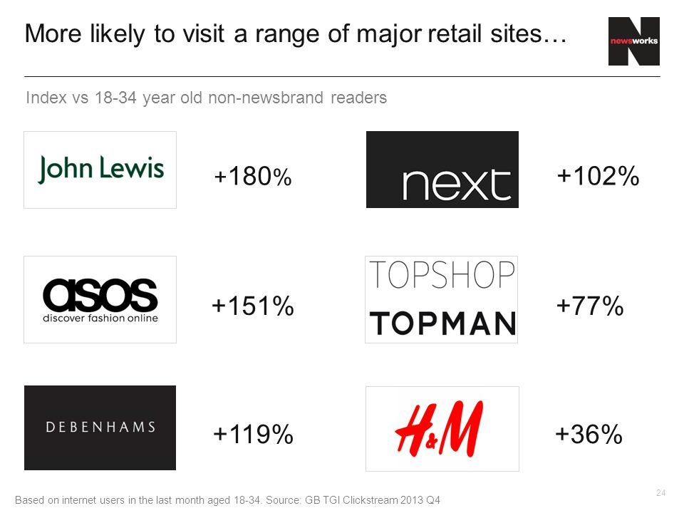 24 More likely to visit a range of major retail sites… + 180 % +151% +119% +102% +77% +36% Based on internet users in the last month aged 18-34.