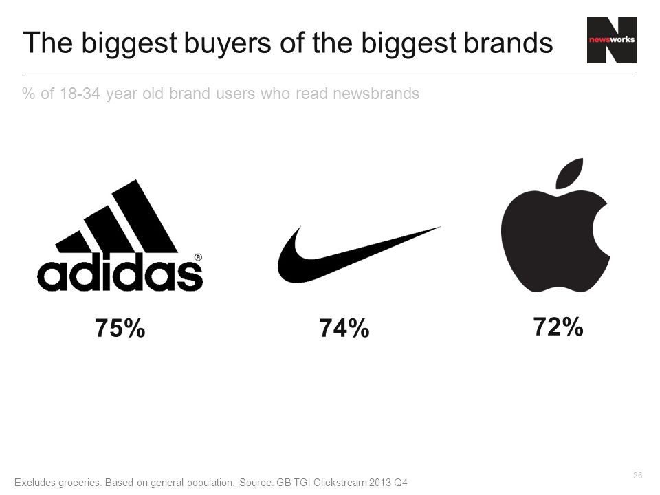 26 The biggest buyers of the biggest brands 72% 74%75% Excludes groceries.