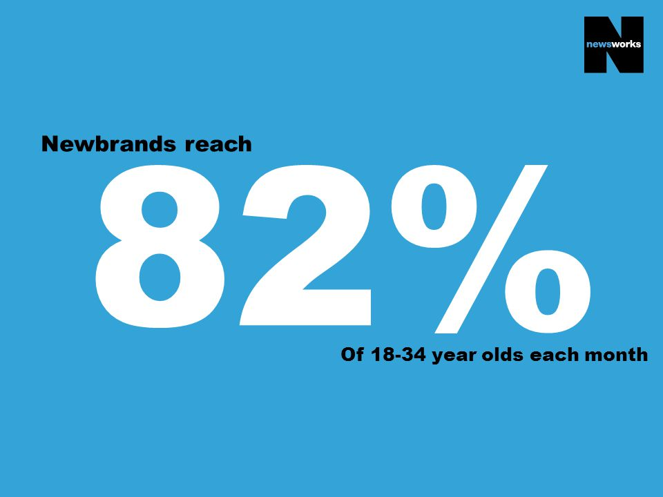 82% Newbrands reach Of 18-34 year olds each month