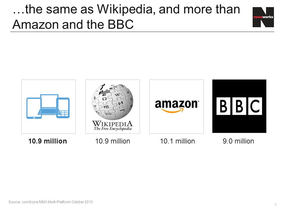 9 …the same as Wikipedia, and more than Amazon and the BBC 10.9 million Source: comScore MMX Multi-Platform October 2013 10.1 million9.0 million 10.9 million