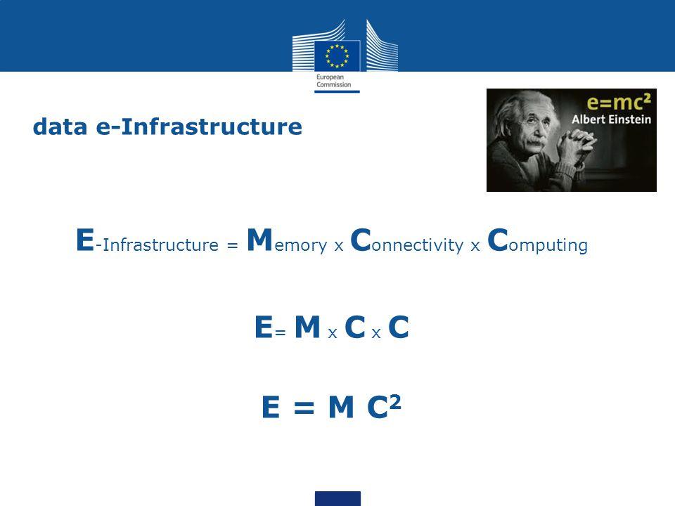data e-Infrastructure E -Infrastructure = M emory x C onnectivity x C omputing E = M x C x C E = M C 2