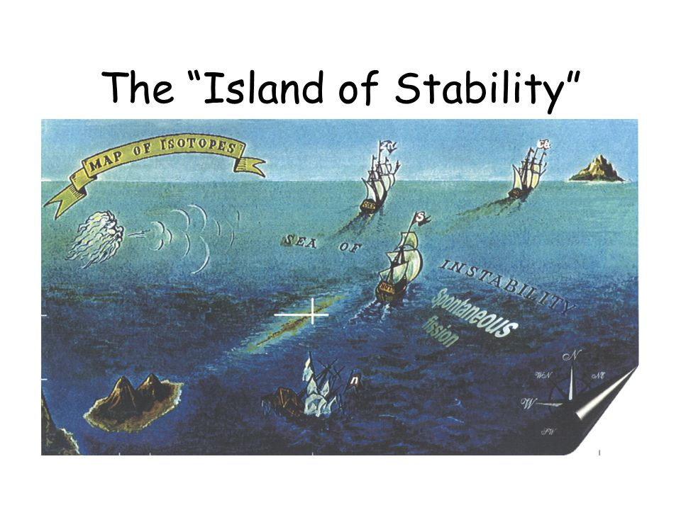 "The ""Island of Stability"""