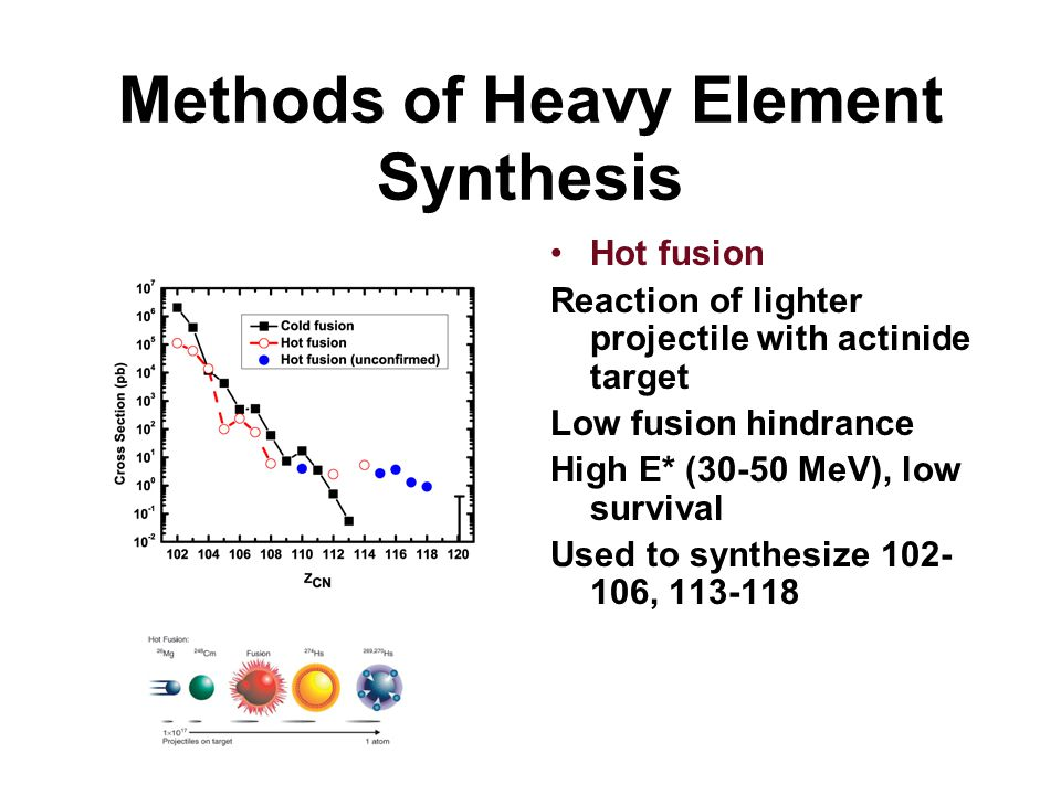Methods of Heavy Element Synthesis Hot fusion Reaction of lighter projectile with actinide target Low fusion hindrance High E* (30-50 MeV), low surviv