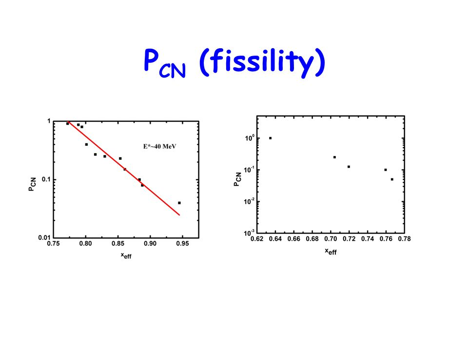 P CN (fissility)