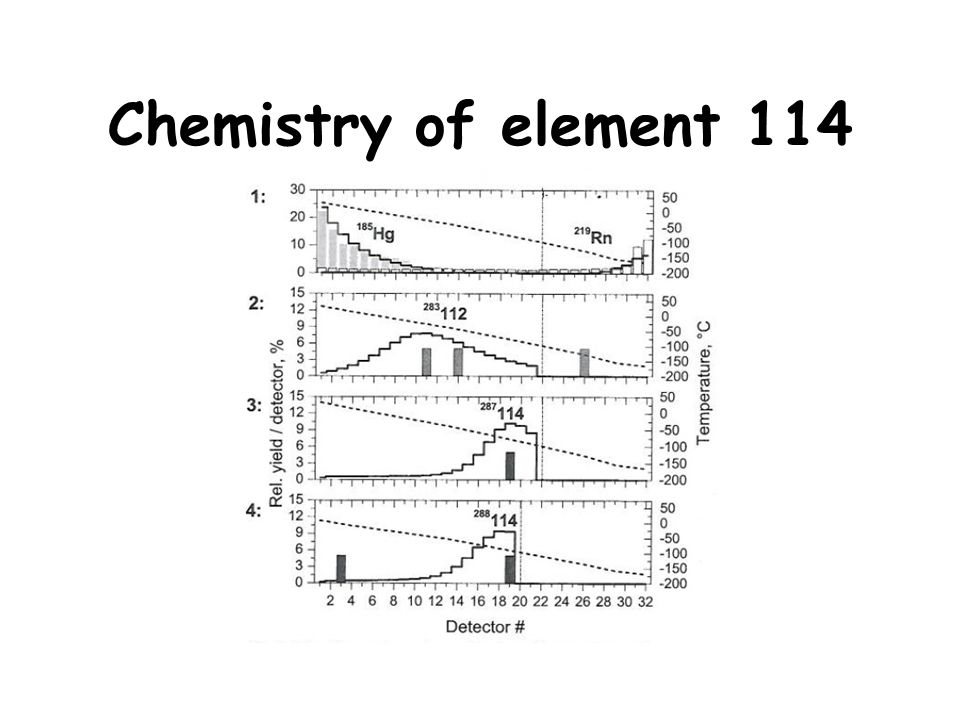 Chemistry of element 114