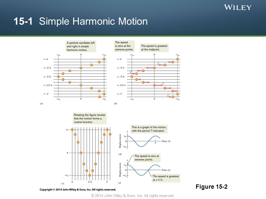 15-1 Simple Harmonic Motion Figure 15-2 © 2014 John Wiley & Sons, Inc. All rights reserved.
