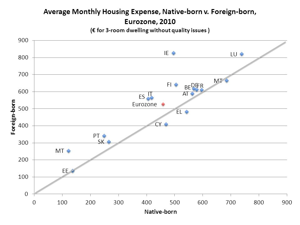 Average Monthly Housing Expense First-generation v.