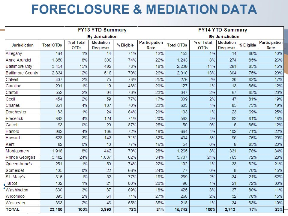 FORECLOSURE & MEDIATION DATA