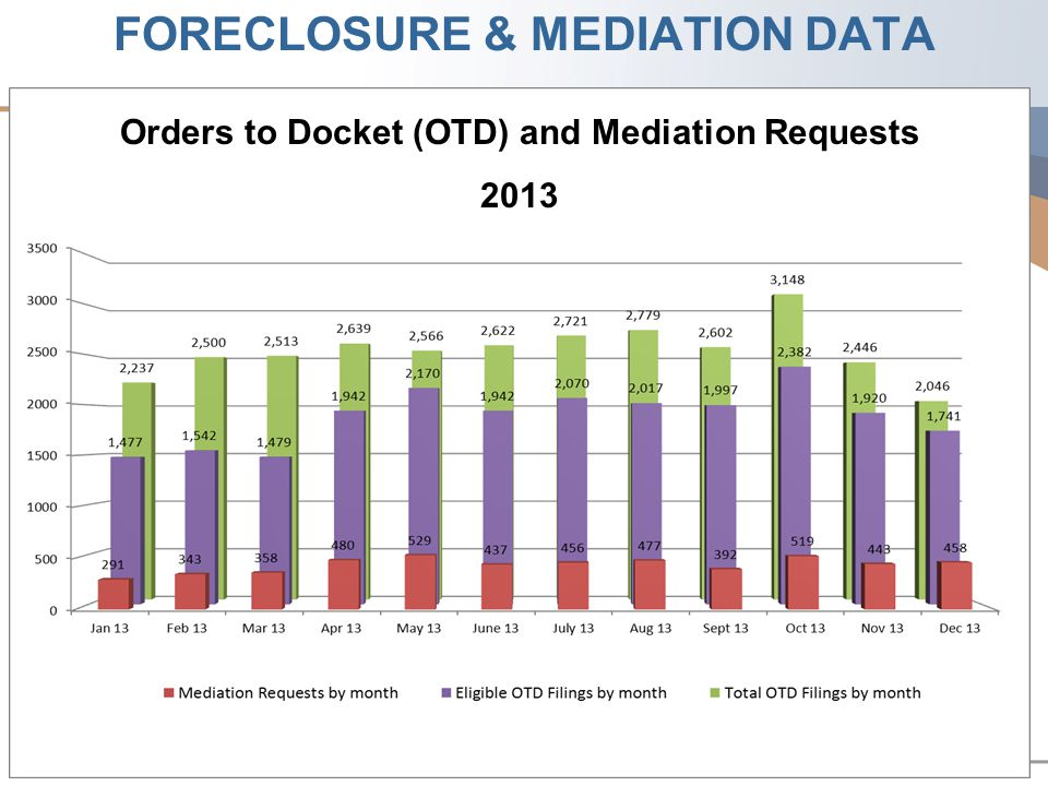 Orders to Docket (OTD) and Mediation Requests 2013