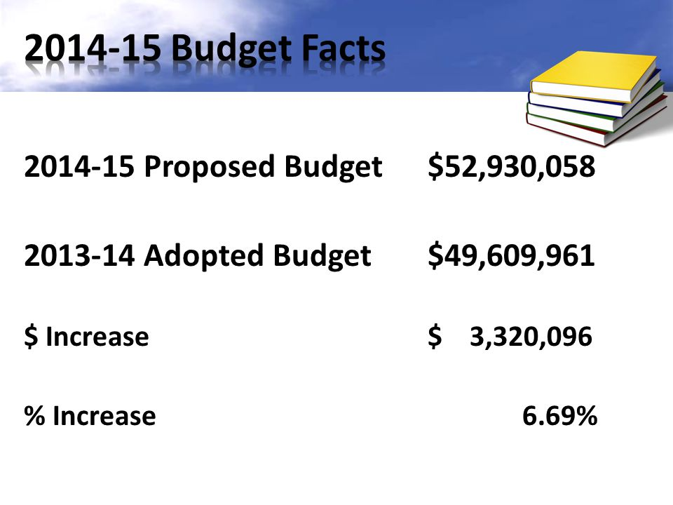 2014-15 Proposed Budget $52,930,058 2013-14 Adopted Budget$49,609,961 $ Increase$ 3,320,096 % Increase 6.69%