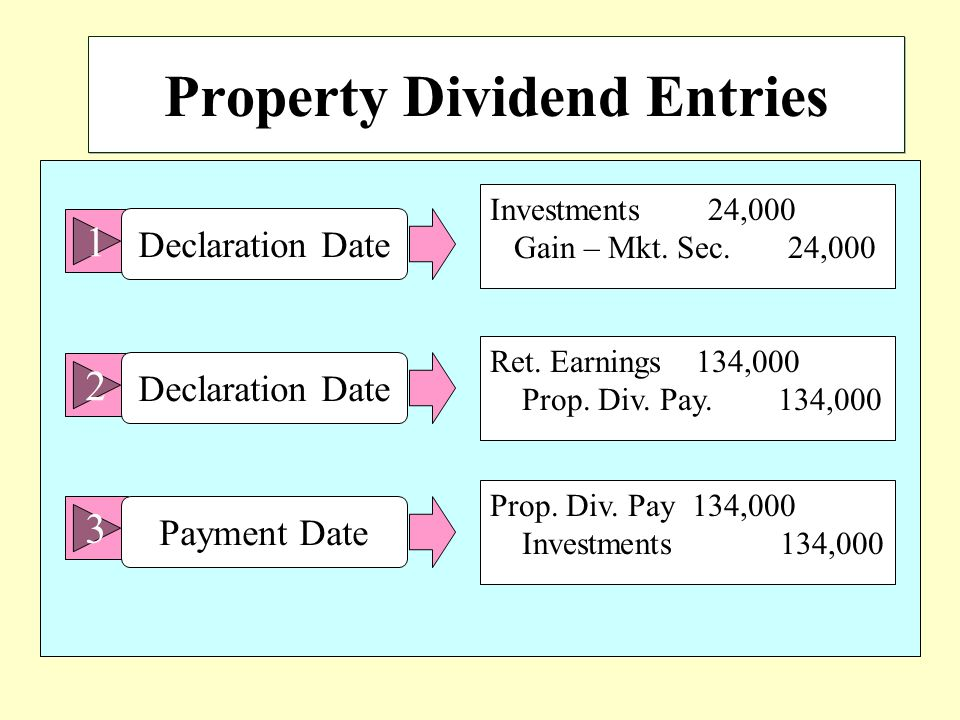 Property Dividend Entries 1 Declaration Date Investments 24,000 Gain – Mkt.
