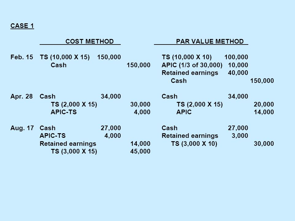 CASE 1 COST METHOD PAR VALUE METHOD Feb. 15TS (10,000 X 15)150,000TS (10,000 X 10)100,000 Cash150,000APIC (1/3 of 30,000) 10,000 Retained earnings 40,
