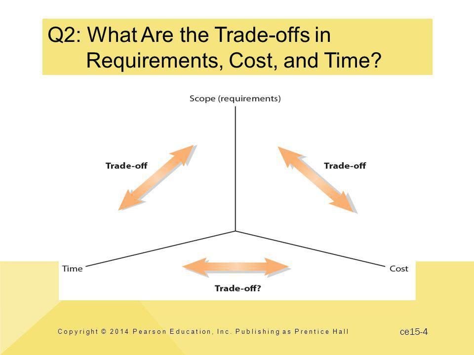 ce15-4 Q2: What Are the Trade-offs in Requirements, Cost, and Time.