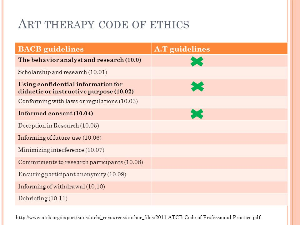 A RT THERAPY CODE OF ETHICS BACB guidelinesA.T guidelines The behavior analyst and research (10.0) Scholarship and research (10.01) Using confidential
