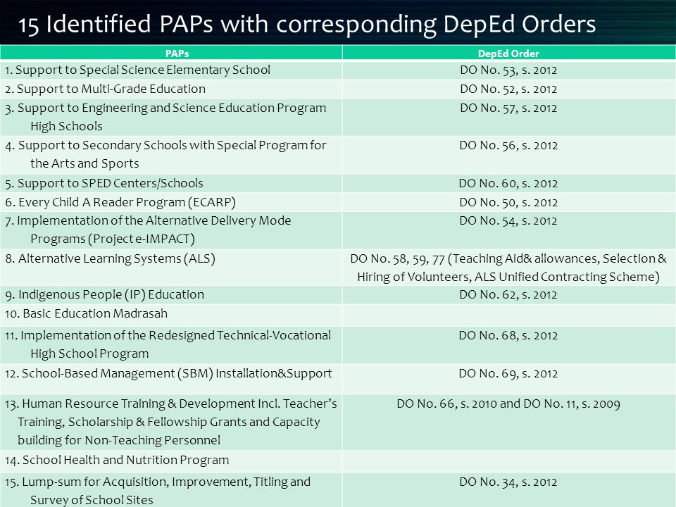 15 Identified PAPs with corresponding DepEd Orders PAPsDepEd Order 1. Support to Special Science Elementary SchoolDO No. 53, s. 2012 2. Support to Mul