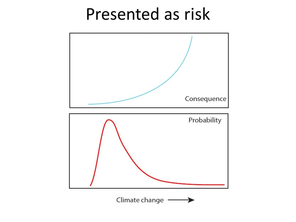 Presented as risk