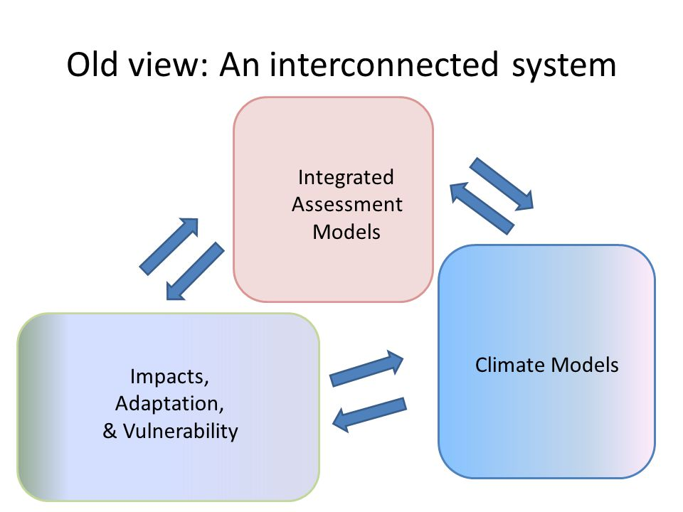 Old view: An interconnected system Climate Models Impacts, Adaptation, & Vulnerability Integrated Assessment Models