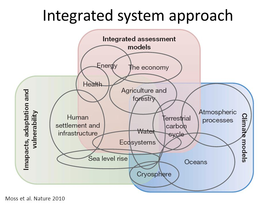 Integrated system approach Moss et al. Nature 2010