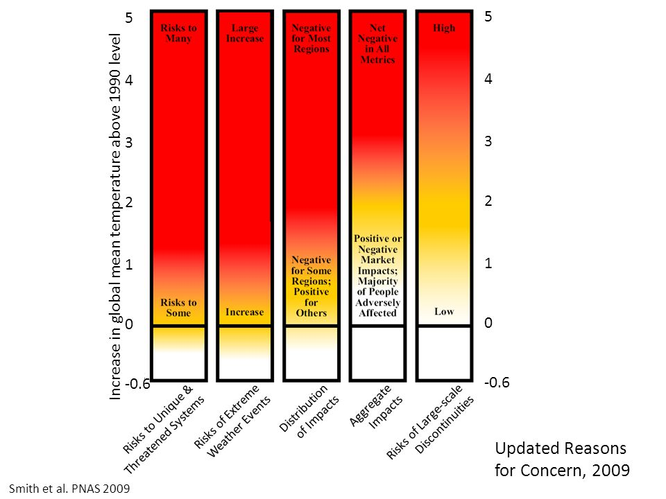 Smith et al. PNAS 2009 Risks to Unique & Threatened Systems Risks of Extreme Weather Events Distribution of Impacts Aggregate Impacts Risks of Large-s