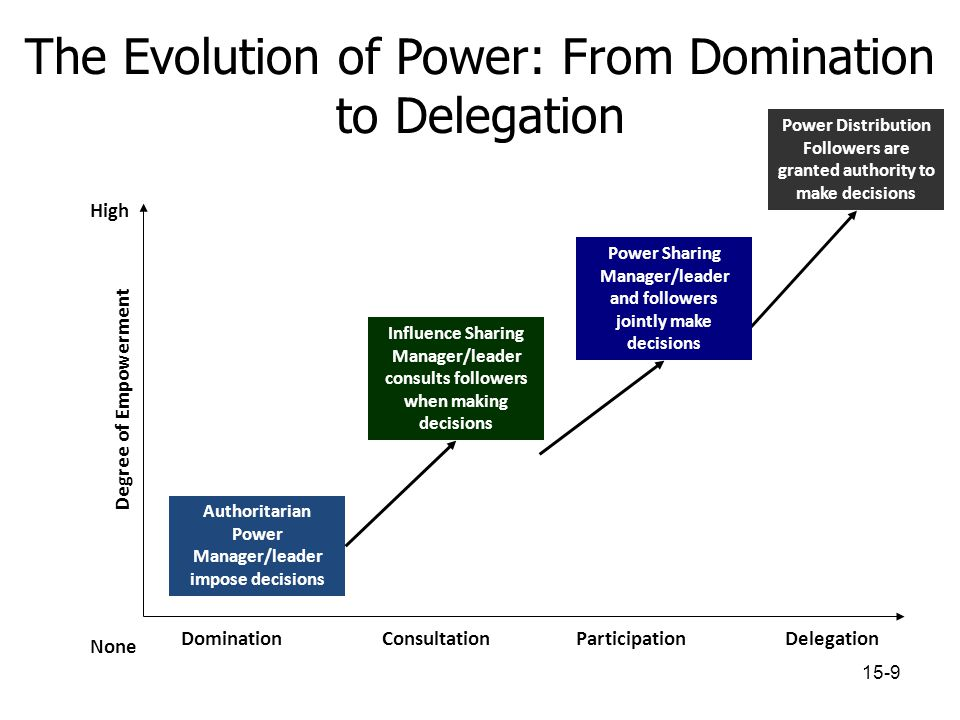 Delegation Highest degree of empowerment More likely to happen when: – Employee is competent – Employee shares manager's objectives – Manager & employee have positive relationship – Employee is also a manager – Trust