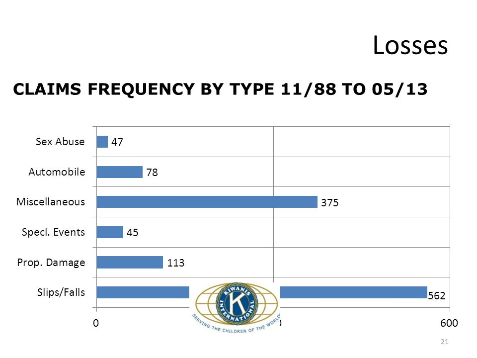 Losses 21 CLAIMS FREQUENCY BY TYPE 11/88 TO 05/13