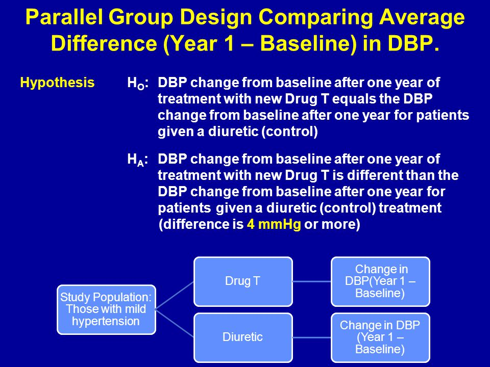 Parallel Group Design Comparing Average Difference (Year 1 – Baseline) in DBP.