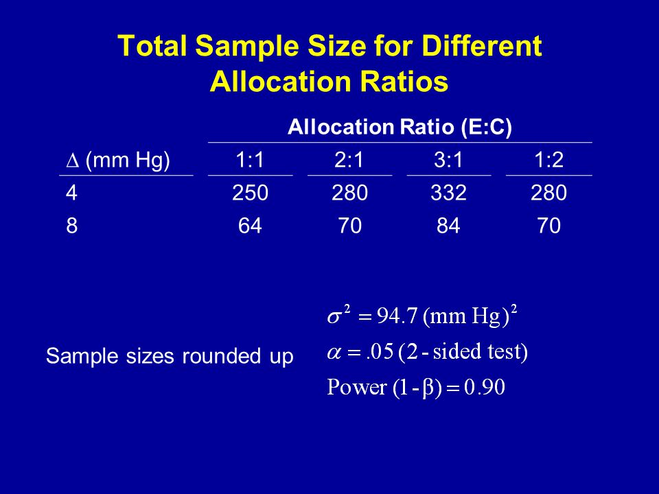 Total Sample Size for Different Allocation Ratios Allocation Ratio (E:C) ∆ (mm Hg)1:12:13:11:2 4250280332280 864708470 Sample sizes rounded up