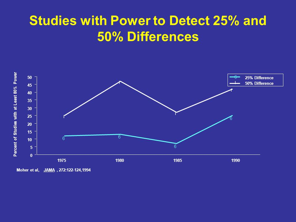 Studies with Power to Detect 25% and 50% Differences 6 6 6 6 l l l l 0 5 10 15 20 25 30 35 40 45 50 Percent of Studies with at Least 80% Power 6 25% Difference l 50% Difference 1975198019851990 Moher et al,JAMA, 272:122-124,1994