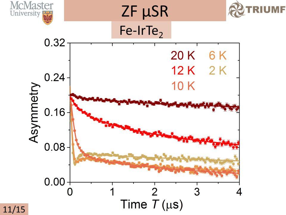ZF µSR 11/15 Fe-IrTe 2