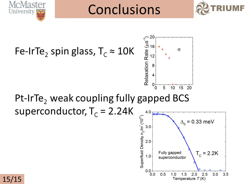Fe-IrTe 2 spin glass, T C ≈ 10K Pt-IrTe 2 weak coupling fully gapped BCS superconductor, T C = 2.24K 15/15 Conclusions