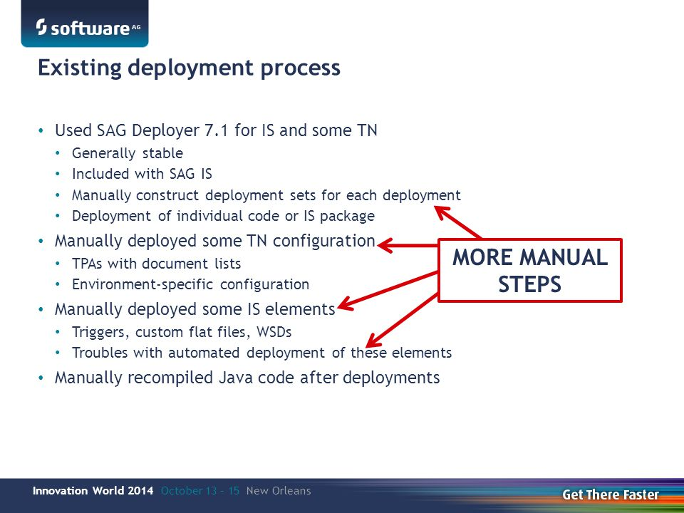 Innovation World 2014 October 13 – 15 New Orleans Existing deployment process Used SAG Deployer 7.1 for IS and some TN Generally stable Included with