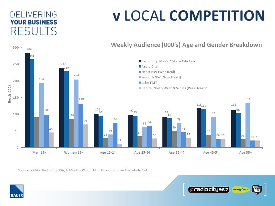v LOCAL COMPETITION Weekly Audience (000's) Age and Gender Breakdown Source: RAJAR, Radio City TSA, 6 Months PE Jun 14.