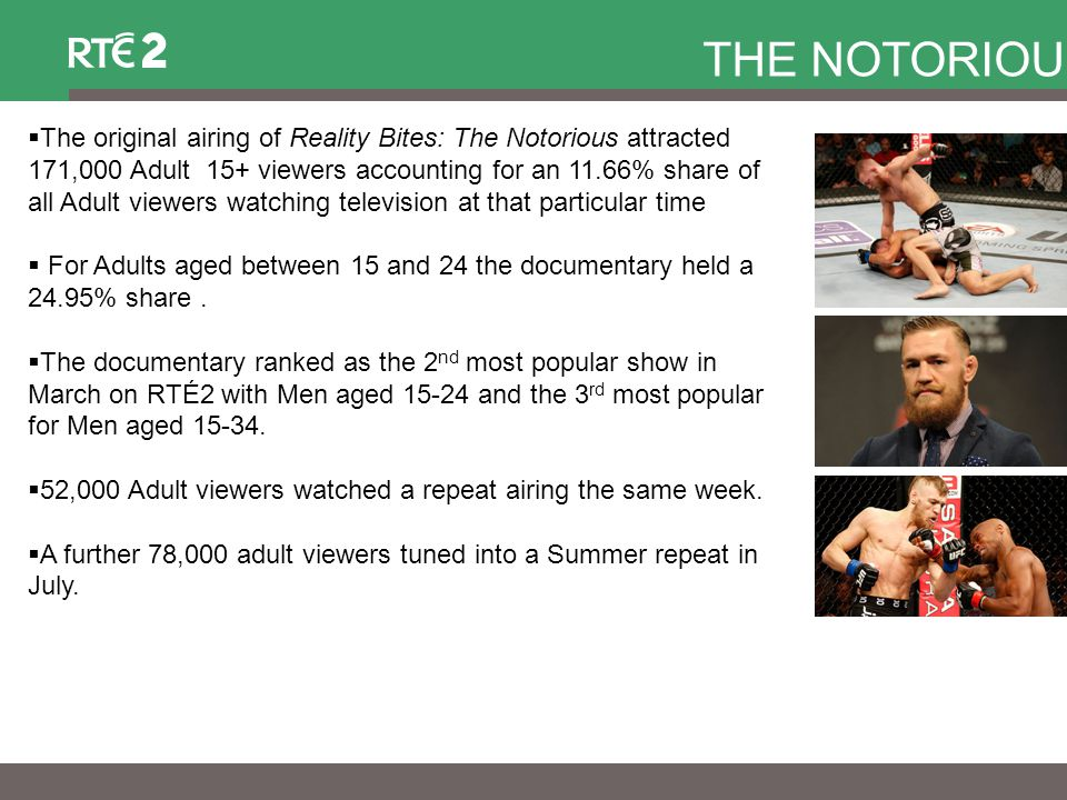  The original airing of Reality Bites: The Notorious attracted 171,000 Adult 15+ viewers accounting for an 11.66% share of all Adult viewers watching television at that particular time  For Adults aged between 15 and 24 the documentary held a 24.95% share.