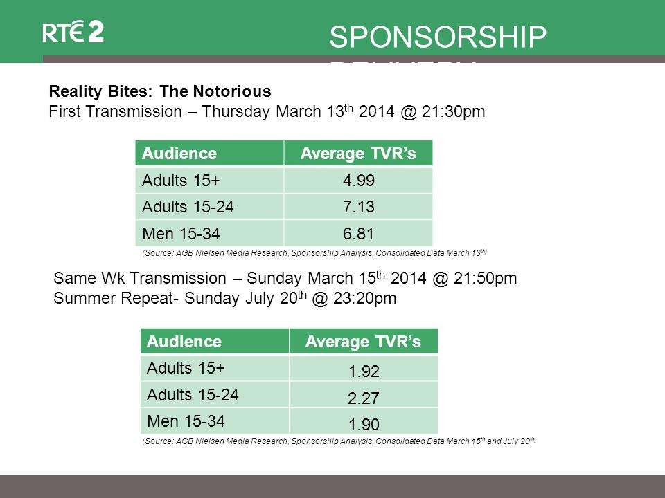 AudienceAverage TVR's Adults 15+4.99 Adults 15-247.13 Men 15-346.81 Reality Bites: The Notorious First Transmission – Thursday March 13 th 2014 @ 21:30pm SPONSORSHIP DELIVERY (Source: AGB Nielsen Media Research, Sponsorship Analysis, Consolidated Data March 13 th ) AudienceAverage TVR's Adults 15+ 1.92 Adults 15-24 2.27 Men 15-34 1.90 (Source: AGB Nielsen Media Research, Sponsorship Analysis, Consolidated Data March 15 th and July 20 th) Same Wk Transmission – Sunday March 15 th 2014 @ 21:50pm Summer Repeat- Sunday July 20 th @ 23:20pm