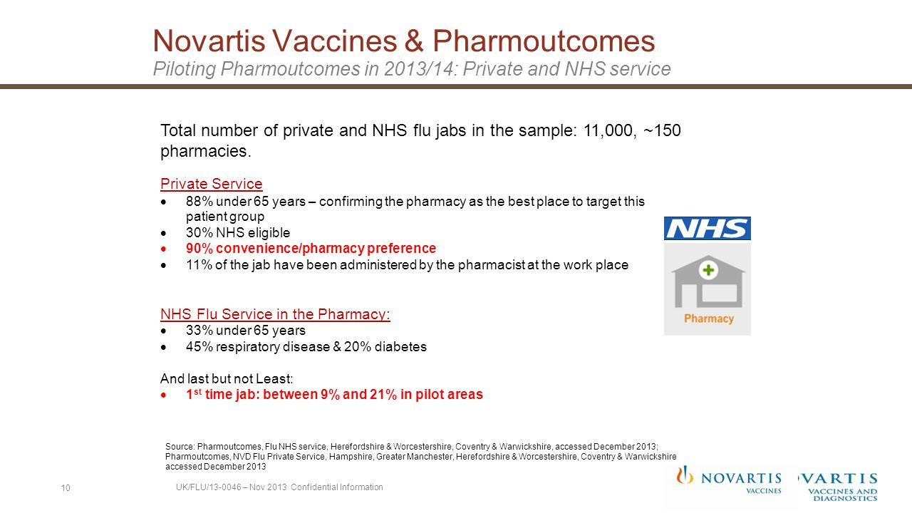 Novartis Vaccines & Pharmoutcomes Piloting Pharmoutcomes in 2013/14: Private and NHS service 10 Source: Pharmoutcomes, Flu NHS service, Herefordshire