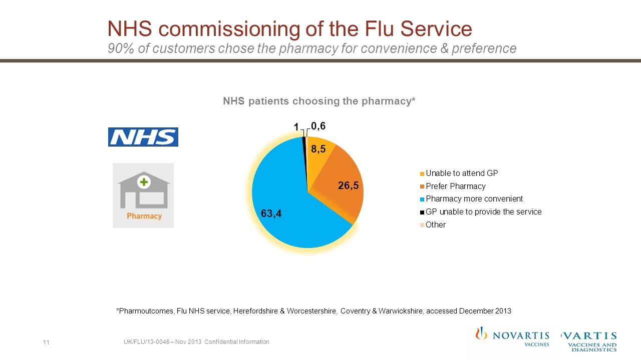 NHS commissioning of the Flu Service 90% of customers chose the pharmacy for convenience & preference 11 *Pharmoutcomes, Flu NHS service, Herefordshire & Worcestershire, Coventry & Warwickshire, accessed December 2013 UK/FLU/13-0046 – Nov 2013 Confidential Information