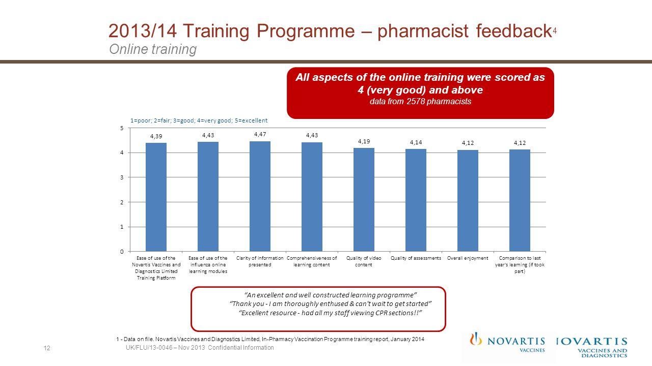 2013/14 Training Programme – pharmacist feedback 4 Online training 1 - Data on file.