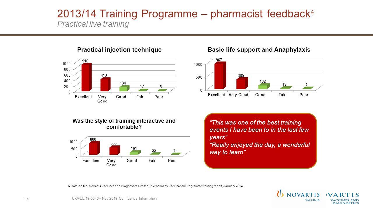 2013/14 Training Programme – pharmacist feedback 4 Practical live training 1- Data on file.