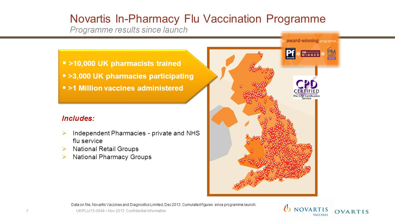  >10,000 UK pharmacists trained  >3,000 UK pharmacies participating  >1 Million vaccines administered Data on file, Novartis Vaccines and Diagnostics Limited, Dec 2013.