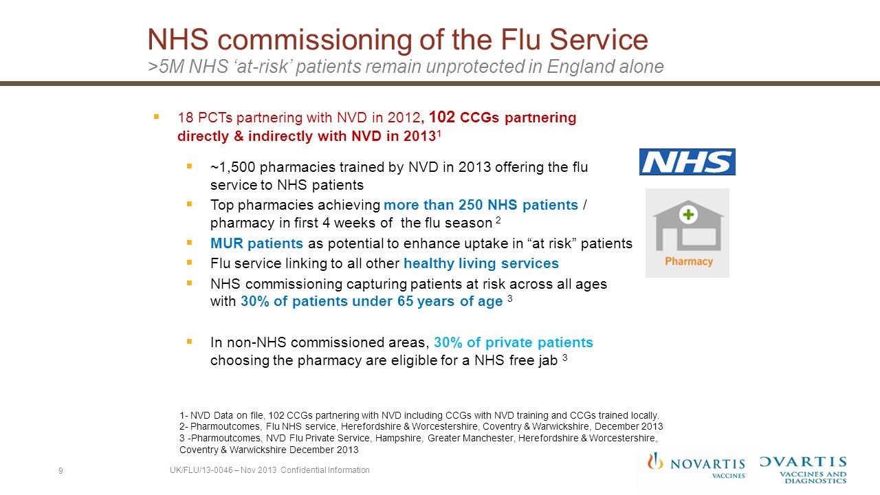 Novartis Vaccines & Pharmoutcomes Piloting Pharmoutcomes in 2013/14: Private and NHS service 10 Source: Pharmoutcomes, Flu NHS service, Herefordshire & Worcestershire, Coventry & Warwickshire, accessed December 2013; Pharmoutcomes, NVD Flu Private Service, Hampshire, Greater Manchester, Herefordshire & Worcestershire, Coventry & Warwickshire accessed December 2013 Total number of private and NHS flu jabs in the sample: 11,000, ~150 pharmacies.