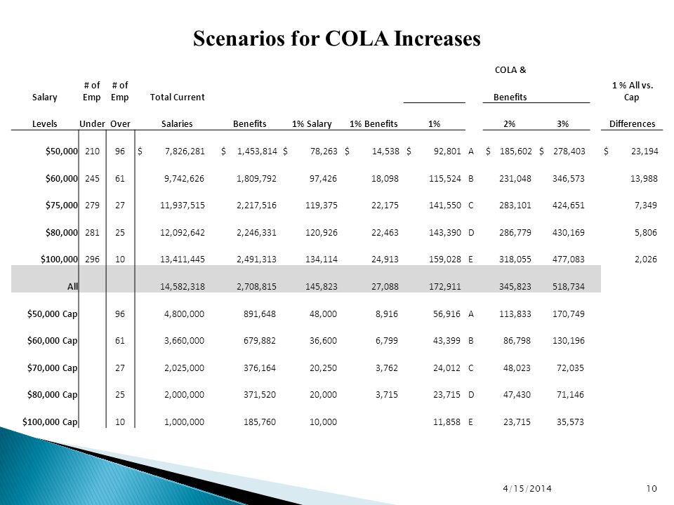 Scenarios for COLA Increases 10 4/15/2014 COLA & Salary # of Emp Total Current Benefits 1 % All vs.