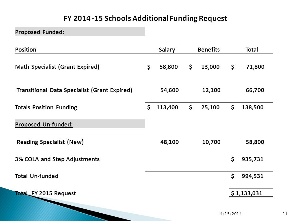 4/15/2014 11 FY 2014 -15 Schools Additional Funding Request Proposed Funded: Position Salary Benefits Total Math Specialist (Grant Expired) $ 58,800 $ 13,000 $ 71,800 Transitional Data Specialist (Grant Expired) 54,600 12,100 66,700 Totals Position Funding $ 113,400 $ 25,100 $ 138,500 Proposed Un-funded: Reading Specialist (New) 48,100 10,700 58,800 3% COLA and Step Adjustments $ 935,731 Total Un-funded $ 994,531 Total FY 2015 Request $ 1,133,031