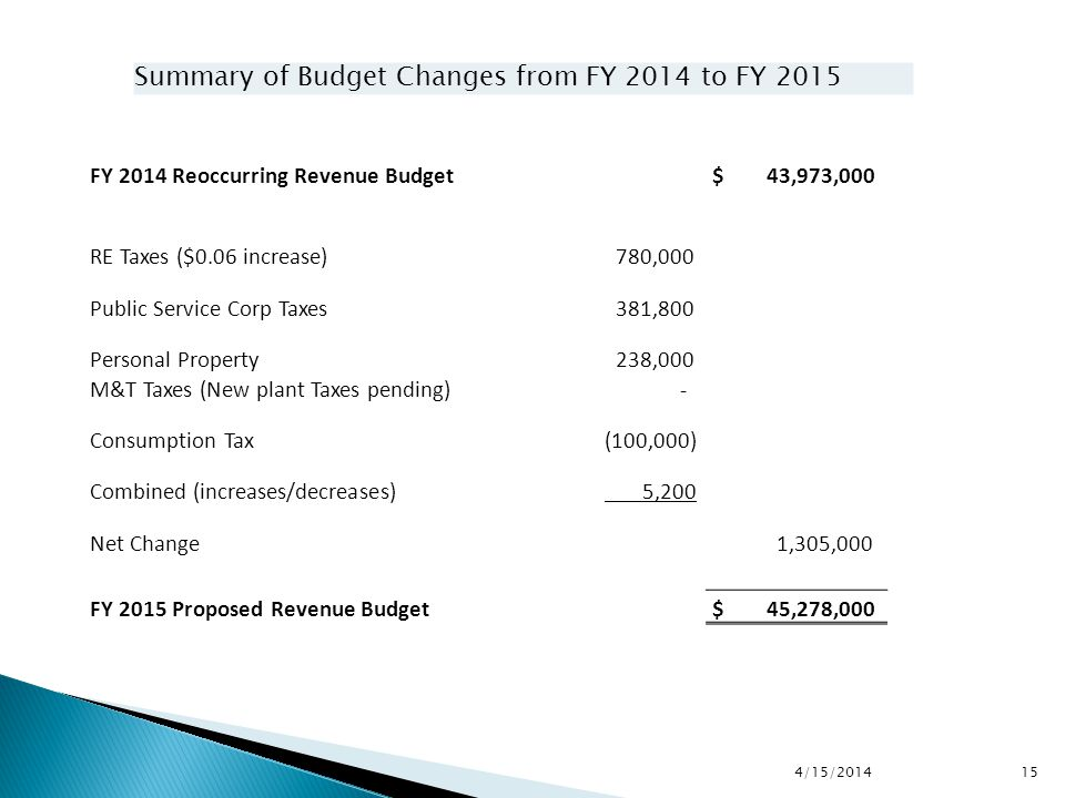 FY 2014 Reoccurring Revenue Budget $ 43,973,000 RE Taxes ($0.06 increase) 780,000 Public Service Corp Taxes 381,800 Personal Property 238,000 M&T Taxes (New plant Taxes pending) - Consumption Tax (100,000) Combined (increases/decreases) 5,200 Net Change 1,305,000 FY 2015 Proposed Revenue Budget $ 45,278,000 4/15/2014 15 Summary of Budget Changes from FY 2014 to FY 2015
