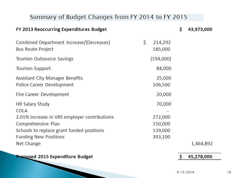 4/15/2014 16 Summary of Budget Changes from FY 2014 to FY 2015 FY 2013 Reoccurring Expenditures Budget $ 43,973,000 Combined Department Increase/(Decreases) $ 214,292 Bus Route Project 185,000 Tourism Outsource Savings (194,000) Tourism Support 84,000 Assistant City Manager Benefits 25,000 Police Career Development 106,500 Fire Career Development 20,000 HR Salary Study 70,000 COLA - 2.01% increase in VRS employer contributions 272,000 Comprehensive Plan 150,000 Schools to replace grant funded positions 139,000 Funding New Positions 393,100 Net Change 1,464,892 Proposed 2015 Expenditure Budget $ 45,278,000