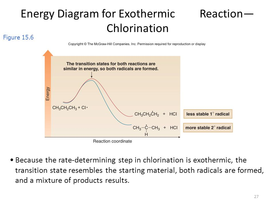 27 Because the rate-determining step in chlorination is exothermic, the transition state resembles the starting material, both radicals are formed, an