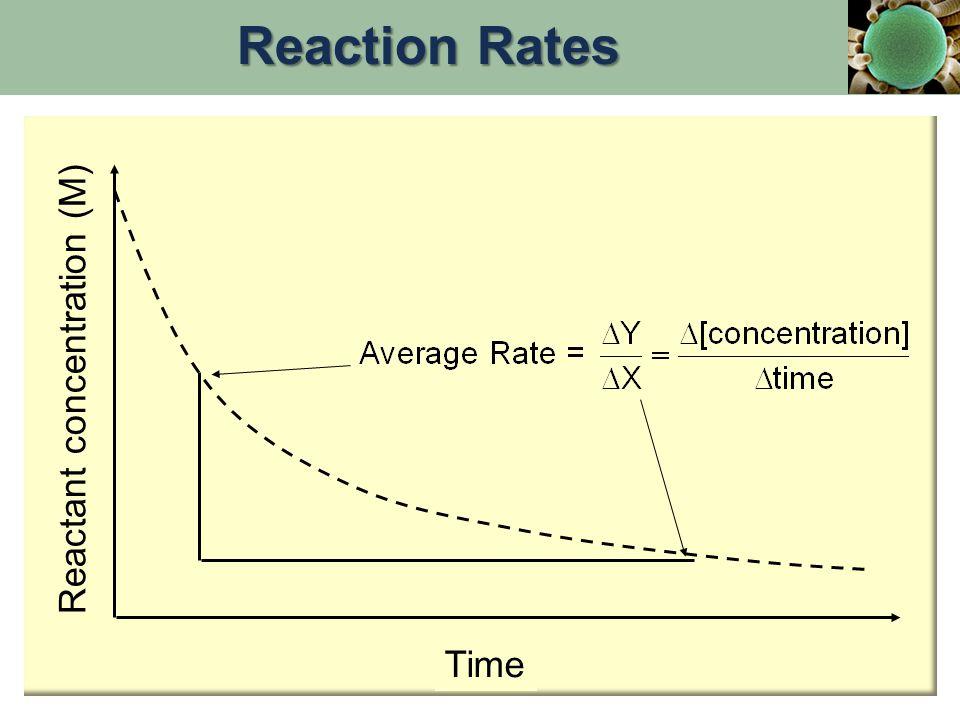 Reactant concentration (M) Time Reaction Rates